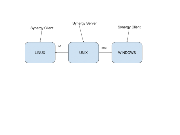 synergy diagram